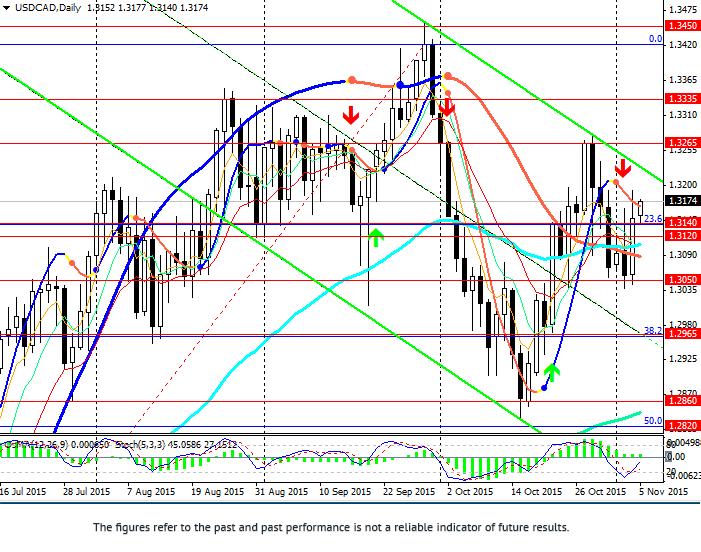 美元/加元:昨日上涨
