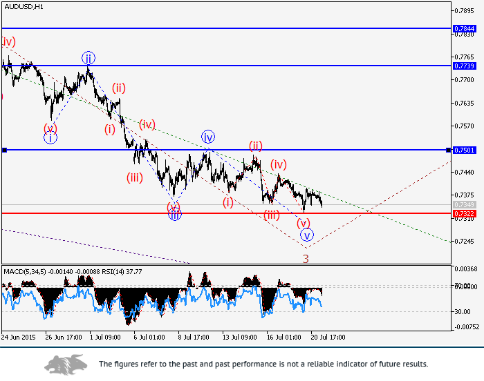 AUD/USD: wave analysis