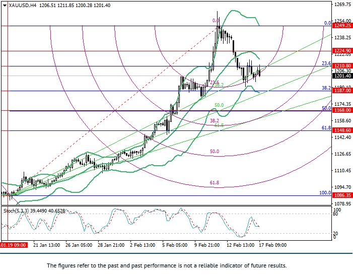 XAU/USD: Fibonacci Analyse