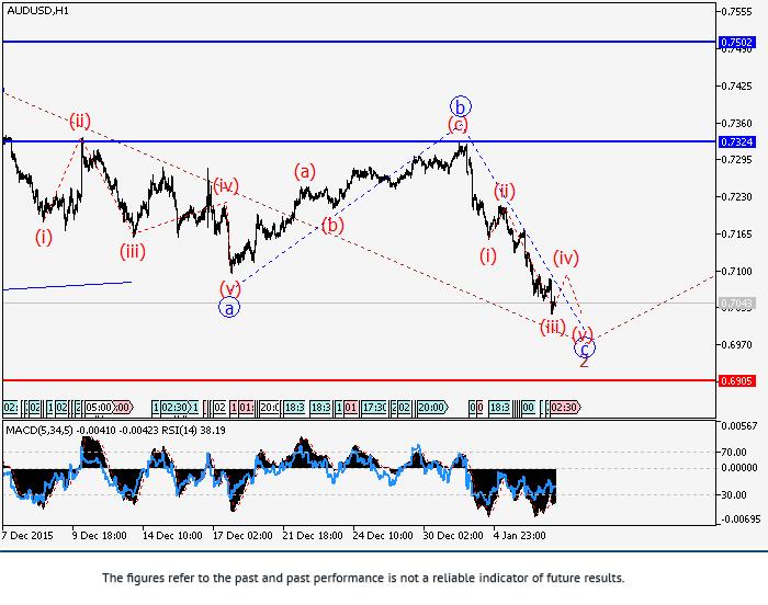 澳元/美元:波浪分析