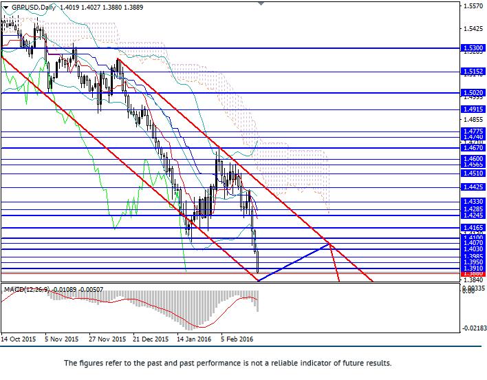 GBP/USD: el par está cayendo