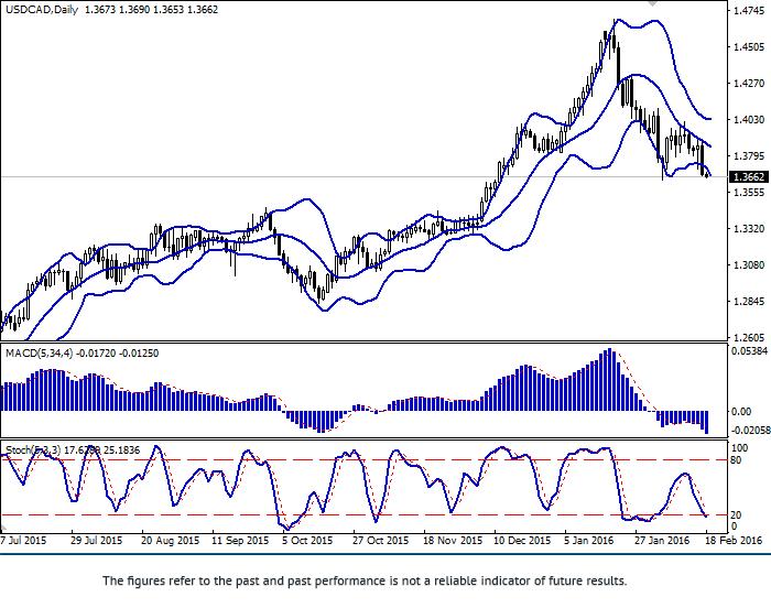USD/CAD: el CAD reanudó el crecimiento