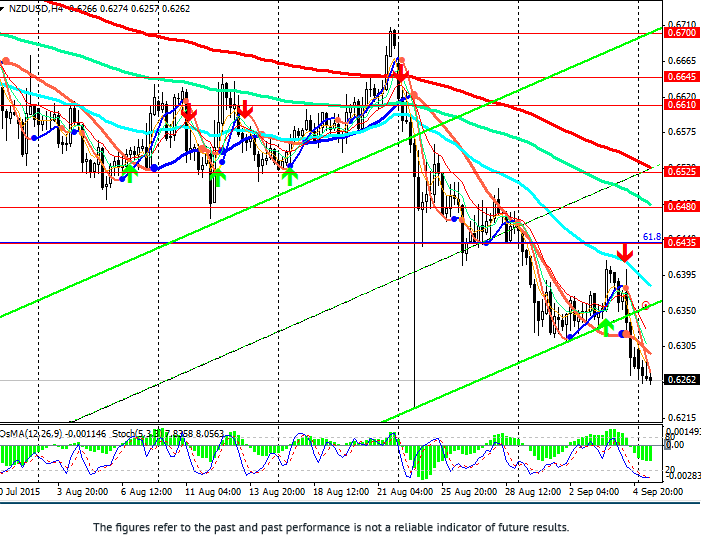 NZD/USD: rates cut is expected