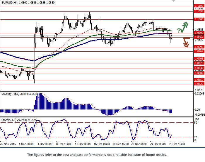 EUR/USD: pair growing