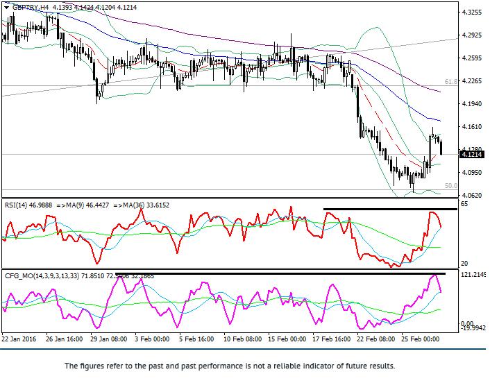GBP/TRY: Technische Analyse