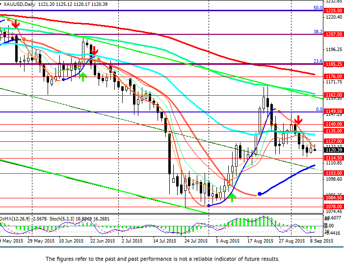 XAU/USD: gold remains under pressure