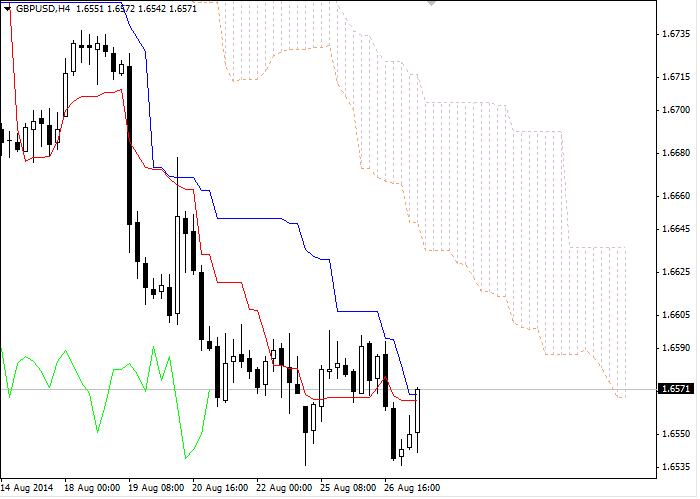 Forex: Nube Ichimoku. Resumen GBP/USD