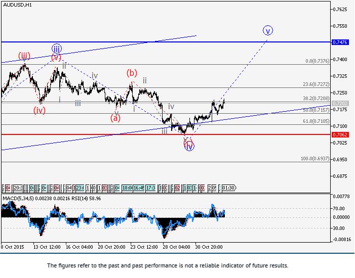 澳元/美元: 波浪分析