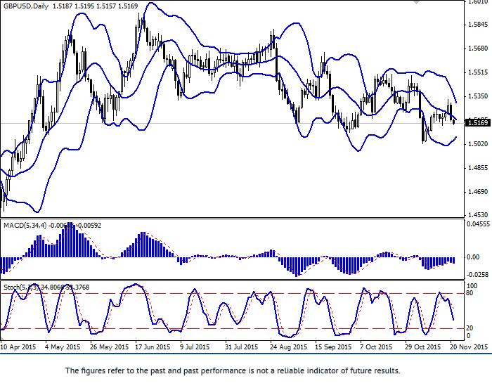 GBP/USD: giá đang giao dịch đi xuống