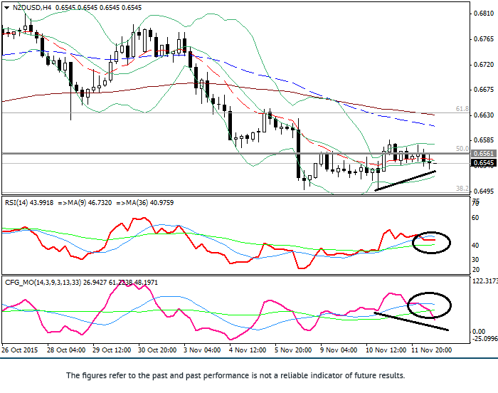 NZD/USD: technical analysis