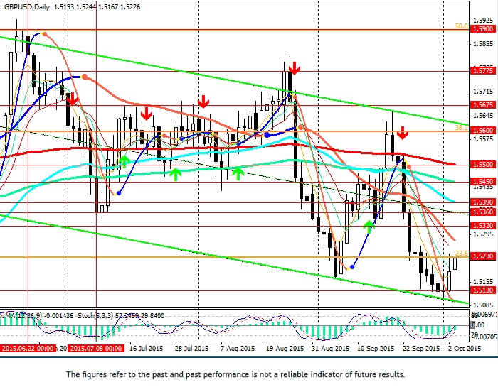 GBP/USD: Dollar fell