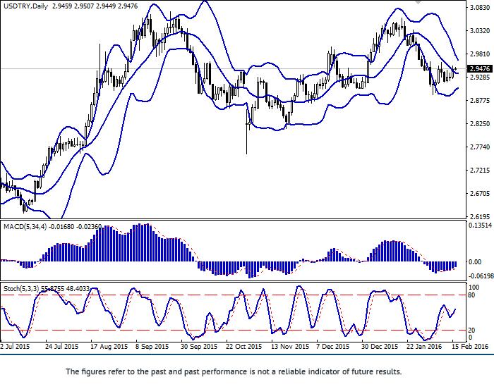 USD/TRY: Dollar tăng trưởng trở lại