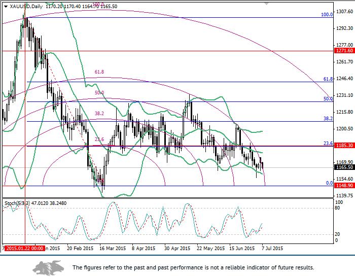 XAU/USD: Fibonacci levels analysis