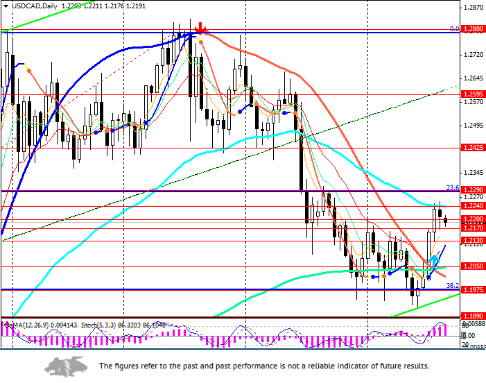 USD/CAD: Oil, US Fed and consumer prices