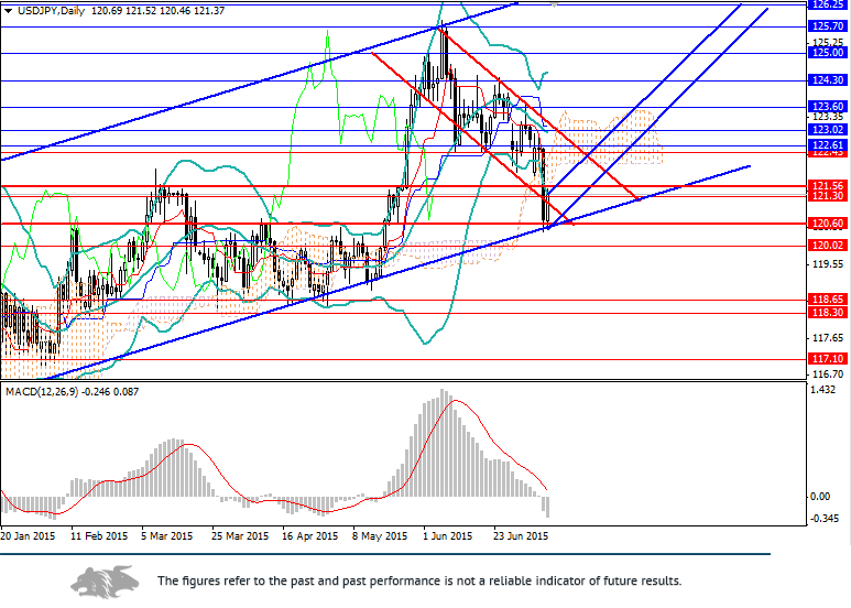 USD/JPY: correction and further growth