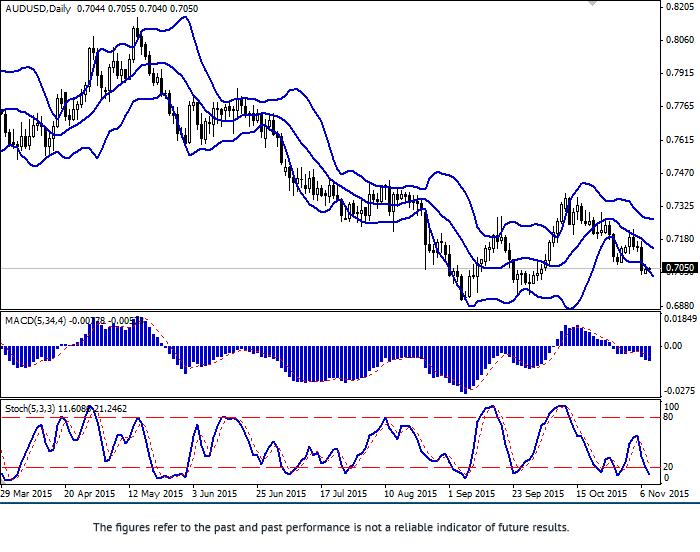 AUD/USD: pair correcting