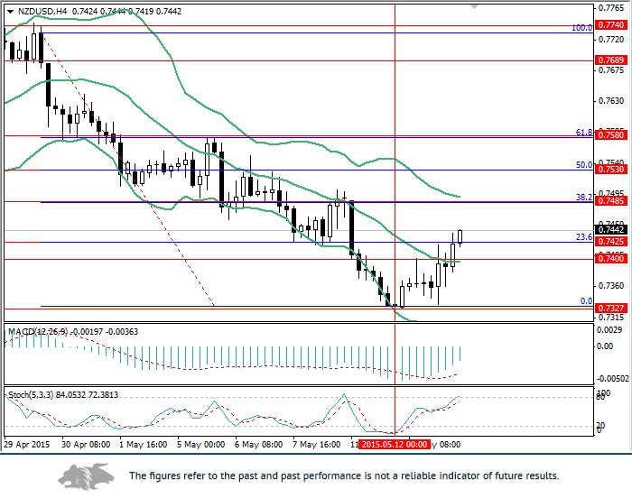 NZD/USD: the rise in price will continue