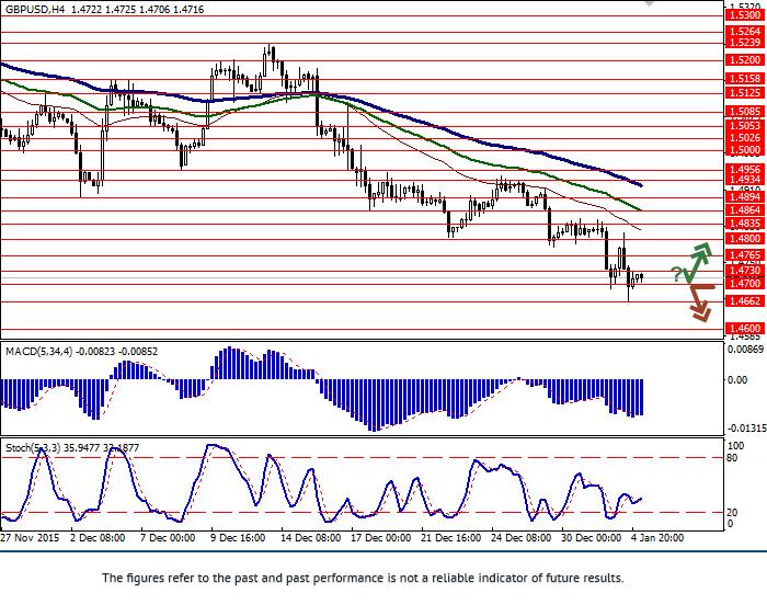GBP/USD: tiếp tục rơi