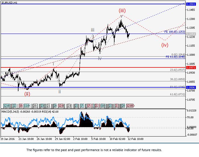 EUR/USD: Elliott-Wellen Analyse