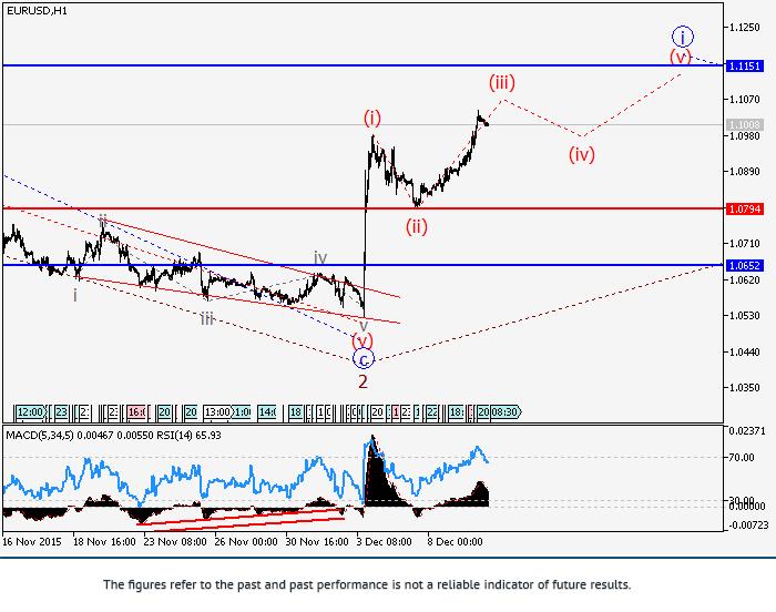 EUR/USD: wave analysis