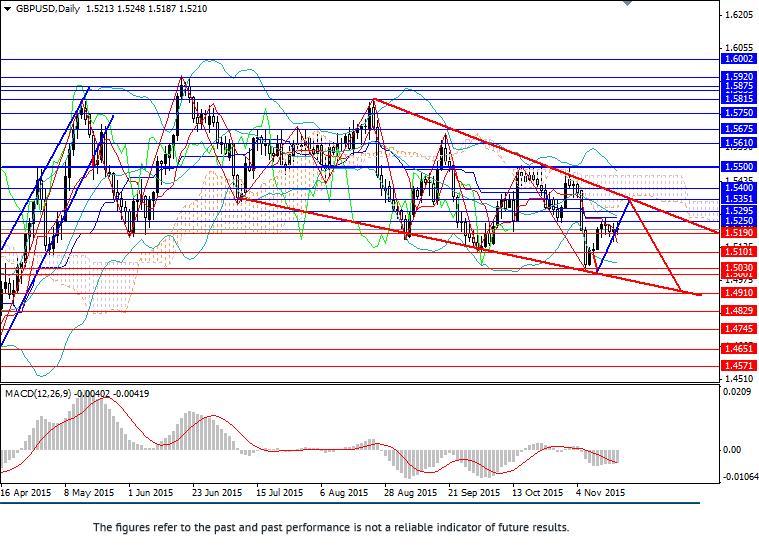 英镑/美元:关注趋势
