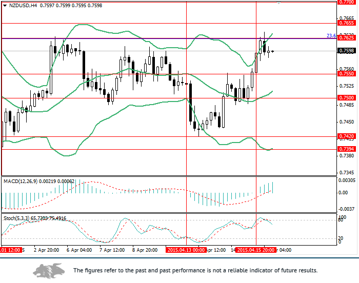 NZD/USD: US inflation rate for March can weaken the USD