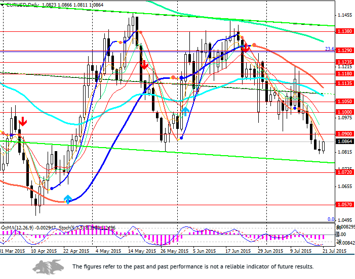 EUR/USD: short-term optimism and correction
