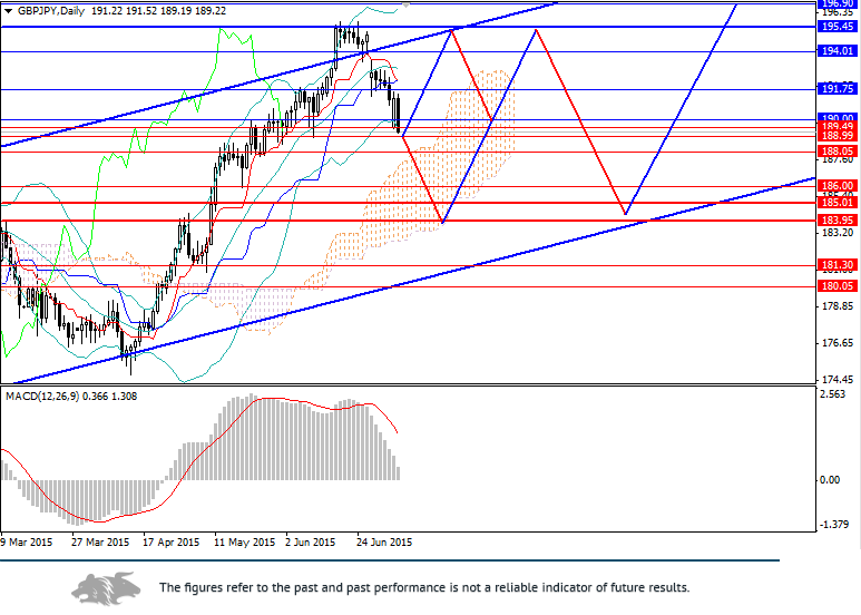 GBP/JPY: trend trading