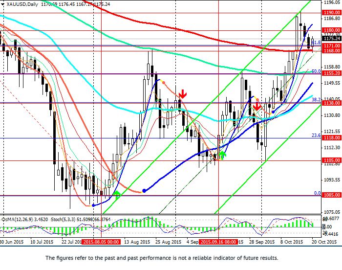 XAU/USD: ahead of Fed meeting