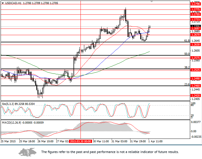 USD/CAD: analysis and forecast