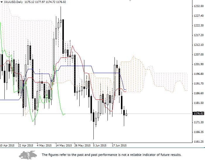 Forex: Ichimoku Clouds. Review of XAU/USD
