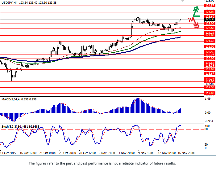 USD/JPY: pair strengthening