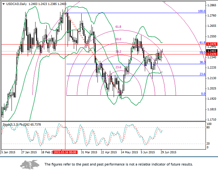 USD/CAD: Fibonacci levels analysis