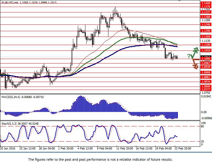 EUR/USD: Euro chịu áp lực giảm