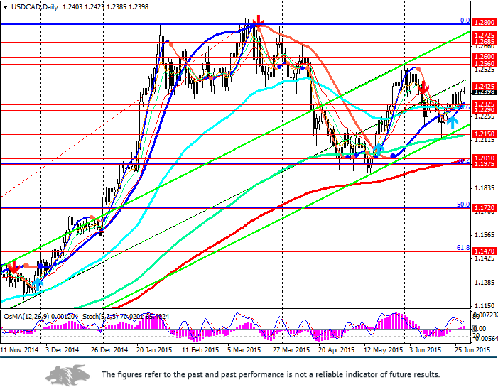 USD/CAD: oil prices and Canadian dollar under pressure