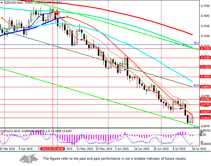 NZD/USD: correction in the pair