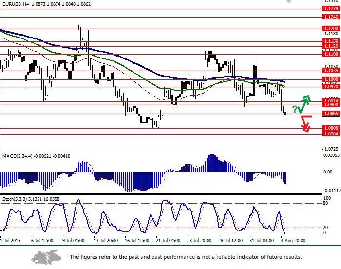 EUR/USD: US dollar resumed growth