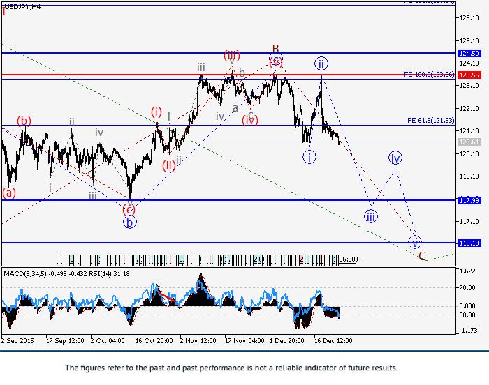 USD/JPY: การวิเคราะห์คลื่น