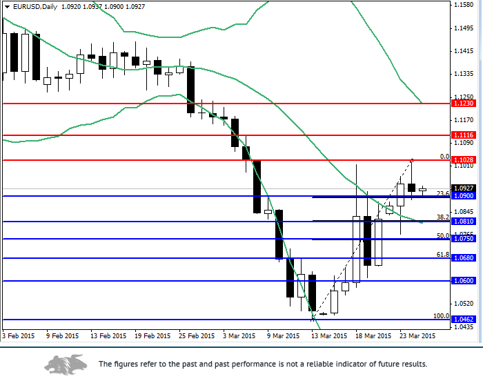 EUR/USD: analysis and forecast