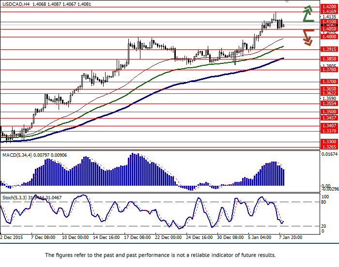 USD/CAD: pair renews highs