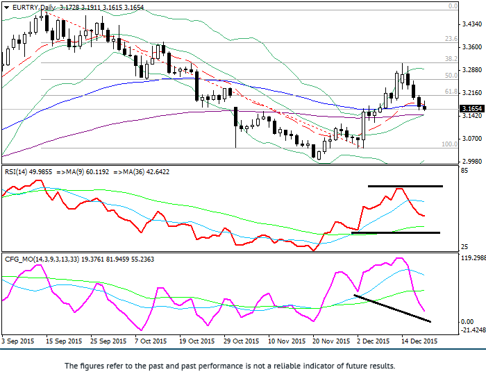 EUR/TRY: technical analysis