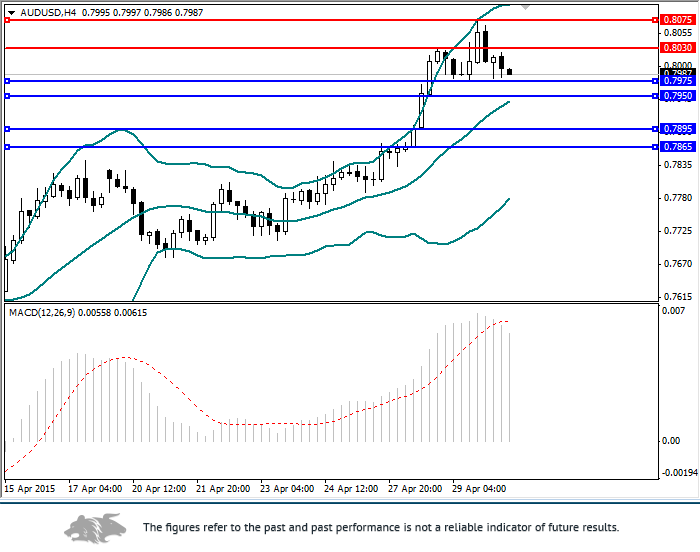 AUD/USD: review and forecast