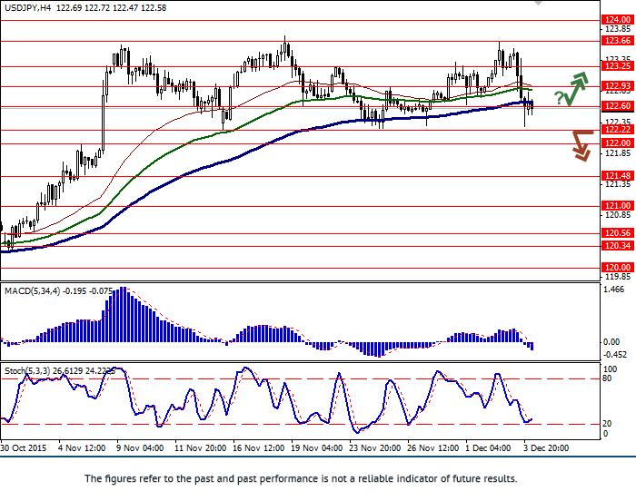 USD/JPY: Dollar is falling