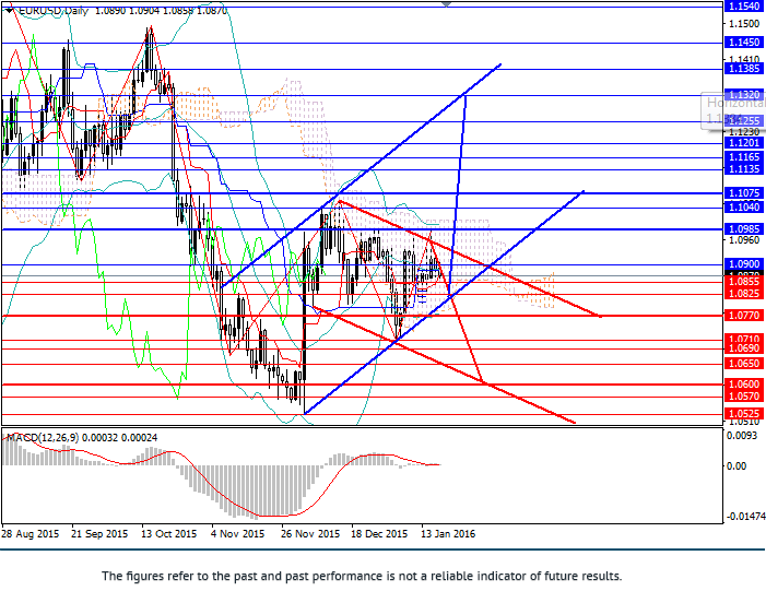 EUR/USD: pair consolidating