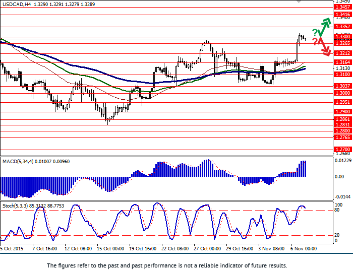 USD/CAD: pair strengthened