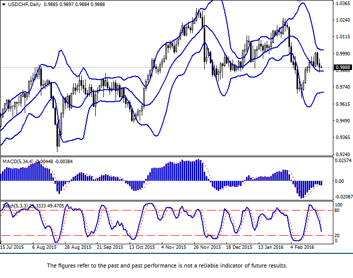 USD/CHF: ทั้งคู่ลดลง