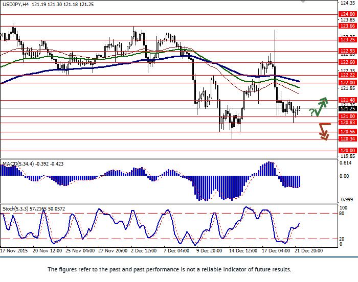 USD/JPY: cặp giá đi ngang