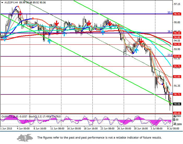 AUD/JPY: Yen is in demand