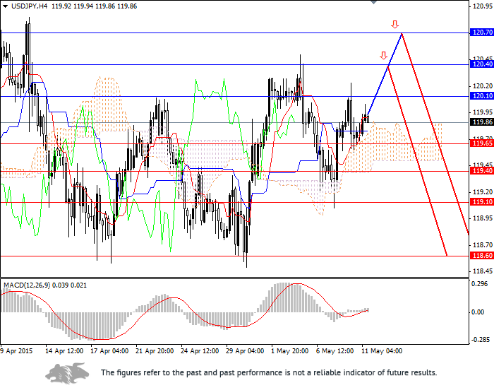USD/JPY: demand for the USD is going to decrease