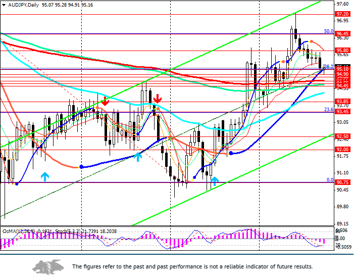 AUD/JPY: in anticipation of confirmation from the indicators